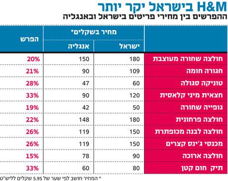"""השוואה בין ישראל לחו""""ל"""