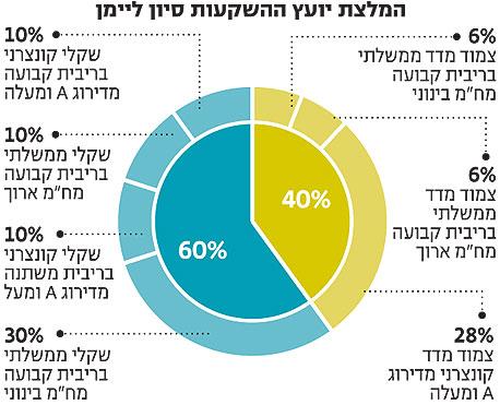 המלצה לתיק השקעה סולידי ללא מניות במוצרים שמושפעים ישירות מריבית בנק ישראל