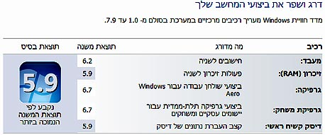 דירוג ביצועי המחשב על פי ה-Windows Experience Index