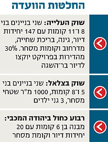 אושר: שוק העלייה בתל אביב יהיה מתחם דירות לצעירים