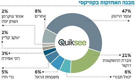גוגל הודיעה רשמית על רכישת  מפתחת הקוויקסי הישראלית