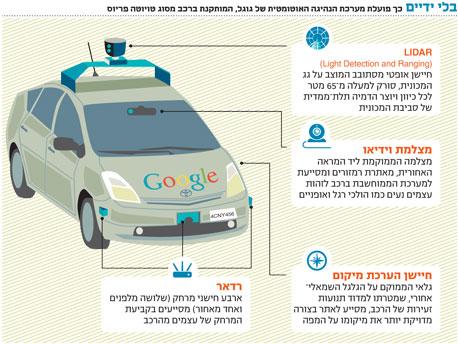 מכונית גוגל הנוכחית מבוססת על טויוטה פריוס