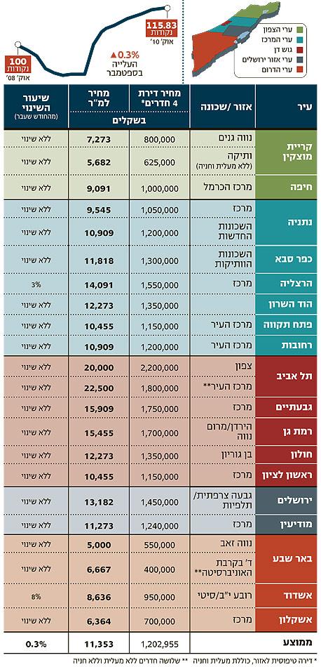 מדד נדלניסט ספטמבר 2010