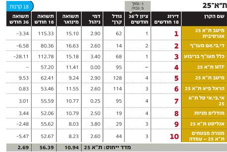 מניות בישראל: האם האגרסיביות משתלמת?