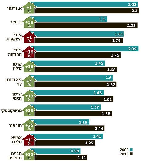מחיר ממוצע לדירה, לפי חברה, במיליוני שקלים