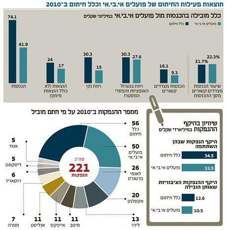 המספרים מאחורי החתמים הגדולים ב-2010: צחי סולטן מוביל, רונן צלניר מצמצם פערים