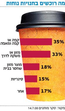 סקר: yellow מובילה במספר הלקוחות ובמודעות למותג