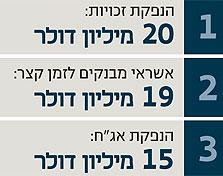 """גדות נערכת לפירעון האג""""ח. תוכנית הגיוס ל-2011"""