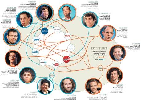 כל הקשרים של מאפיית פייפאל