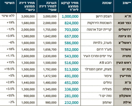 דירוג הקרקעות היקרות לפי מכרזי המינהל בינואר-יוני 2011
