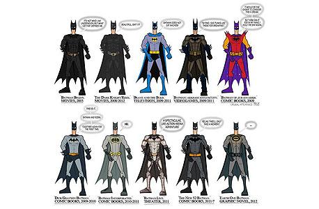 Play: כל החליפות של באטמן