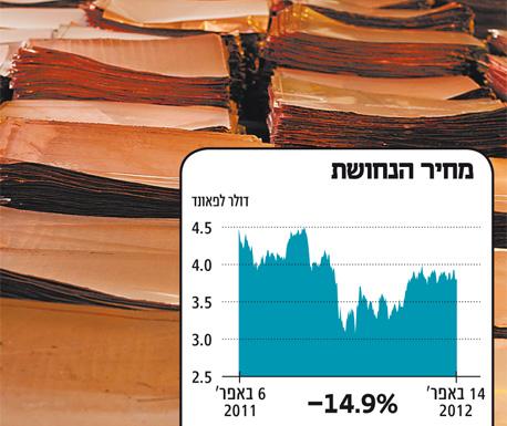 שוקולד מריר: הקקאו ירד ב־11%