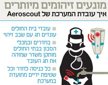 אירוסקאוט - מונעים זיהומים מיותרים