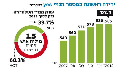 """בלעדי ל""""כלכליסט"""" - לראשונה בתולדות yes: ירידה במספר המנויים לשידורי לוויין"""