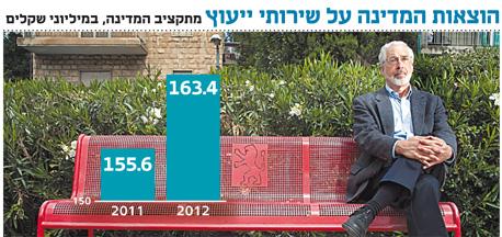סטיבן פופר. יועץ לממשלת ישראל מטעם תאגיד ראנד