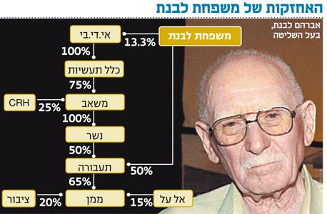 """בלעדי ל""""כלכליסט"""": ממן ולאומי במו""""מ לרכישת השליטה ב־UPS ישראל"""