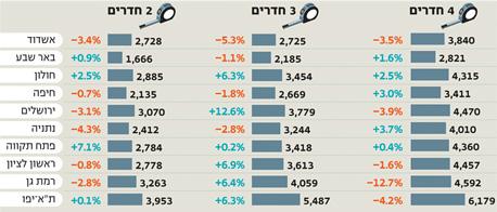 זינוק ב-3 חדרים: מדד מחירי השכירות בשקלים של כלכליסט ואתר winwin באפריל 2012 לעומת מרץ 2012