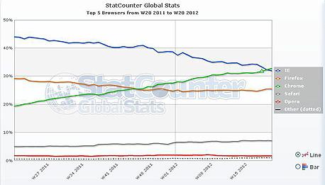 נתוני StatCounter. מאחורי הגרפים מסתתר מהפך