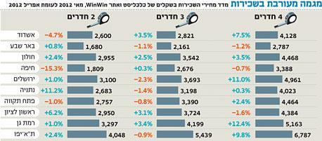 מדד נדלניסט מאי 2012: התעוררות בקרב הרוכשים