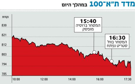 הבורסה של תל אביב לא נשארה אדישה למשבר הפיננסי ונסחפה אחרי בורסות אירופה והמזרח הרחוק
