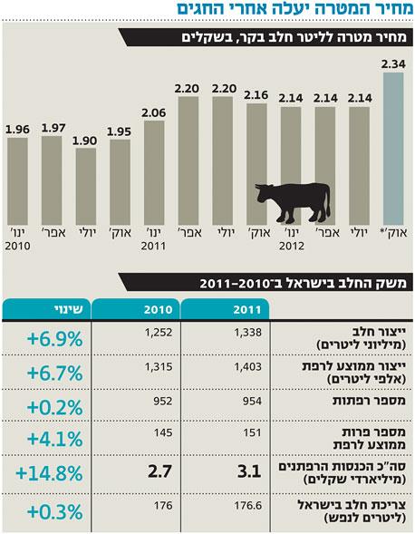 אחרי החגים: מחיר המטרה יעלה בכ־9% ויוביל להתייקרות מוצרי החלב