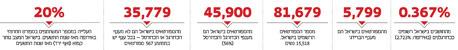 המספרים מוכיחים: ישראל היא מדינת הספורט העלובה ביותר במערב