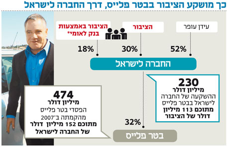 עידן עופר מהמר על בטר פלייס ודירקטוריון החברה לישראל