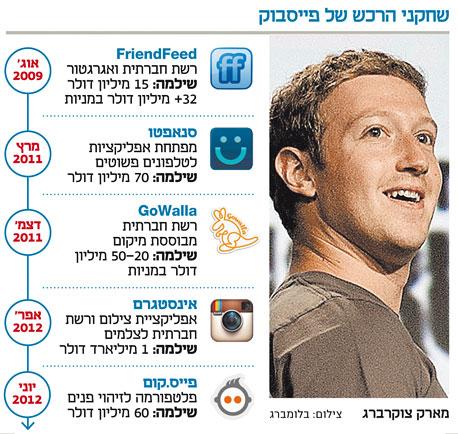 אינפו שחקני הרכש של פייסבוק, צילום: בלומברג