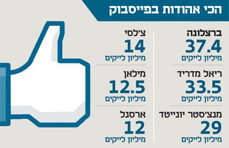 אינפו הכי אהודות בפייסבוק