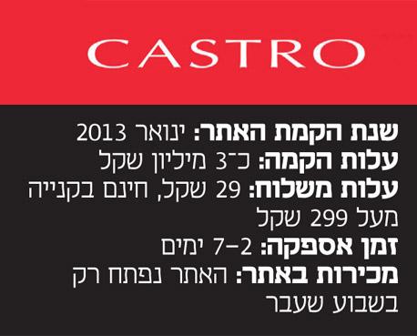 אינפו רשתות אופנה ישראליות אתרי אינטרנט קנייה קסטרו