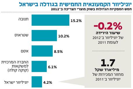 אינפו יוניליוור הקמעונאית החמישית בגודלה בישראל