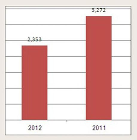 מספר המשרות המאפשרות עבודה מהבית המוצעות באולג'ובס