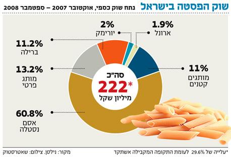 שוק הפסטה בישראל צמח בשנה האחרונה ב-30%, צילום: shutterstock