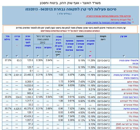 """דו""""ח השוואת תשואות קרנות פנסיה שהופק באתר פנסיה נט של משרד האוצר"""
