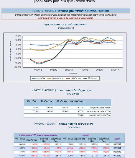 השוואת קופת גמל למדדי השוק באתר גמל נט של משרד האוצר