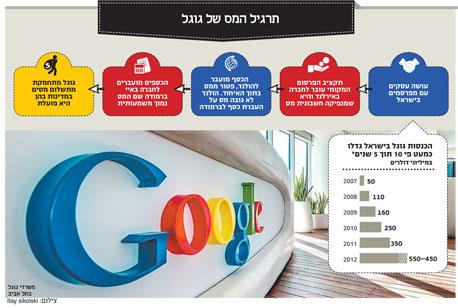 אינפו תרגיל המס של גוגל