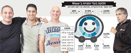 אינפו חלוקת בעלי המניות ב WAZE
