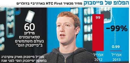 אינפו הפלופ של פייסבוק, צילום: בלומברג