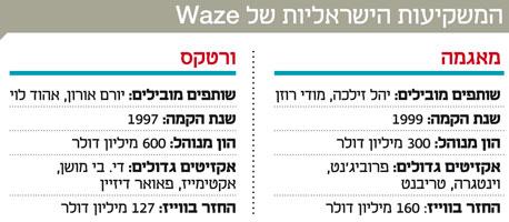 אינפו המשקיעות הישראליות של waze
