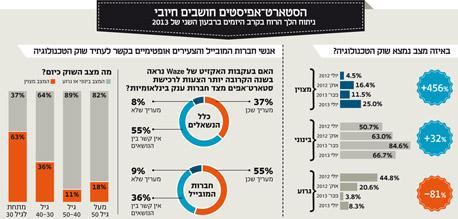 ההייטק הישראלי מתעורר