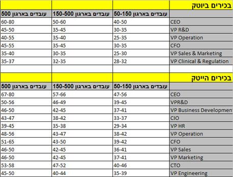 שכר בכירים בהייטק וביוטק ברוטו בחודש באלפי שקלים. מקור: אתוסיה