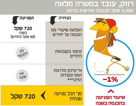 בהנחה שמדד המחירים יעלה ב-2013 ב-2.5% (מדד נובמבר  2013 מול מדד נובמבר 2012)