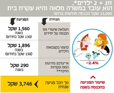 *ילדים מתחת לגיל 18 **בהנחה שמדד המחירים יעלה בשנת 2013 ב-2.5% (מדד נובמבר 2013 מול מדד נובמבר 2012)