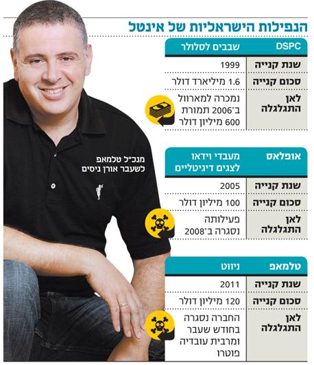 אינפו הנפילות הישראליות של אינטל