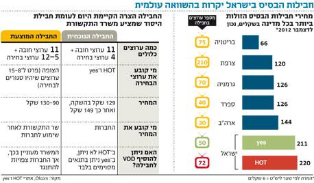 היכן ישראל עומדת בהשוואה לחבילות בשאר העולם?