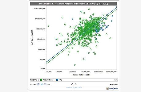 השקעות מול החזרים - על בסיס נתוני CrunchBase