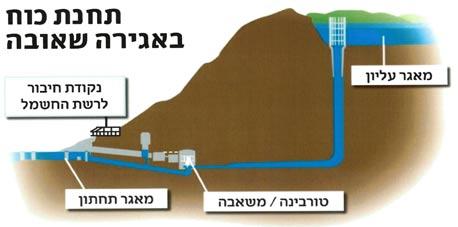 """מתקן """"אגירה שאובה"""" מורכב משני מאגרי מים, עליון ותחתון, המחוברים ביניהם על ידי צינור."""