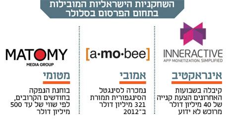 הסטארט-אפ הישראלי שהולך בעקבות האקזיט של אמובי