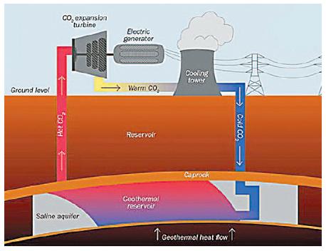 תרשים של תהליך הפקת האנרגיה מבאר CO2 בטכנולוגית CPG