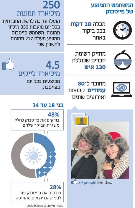 אינפו המשתמש הממוצע של פייסבוק